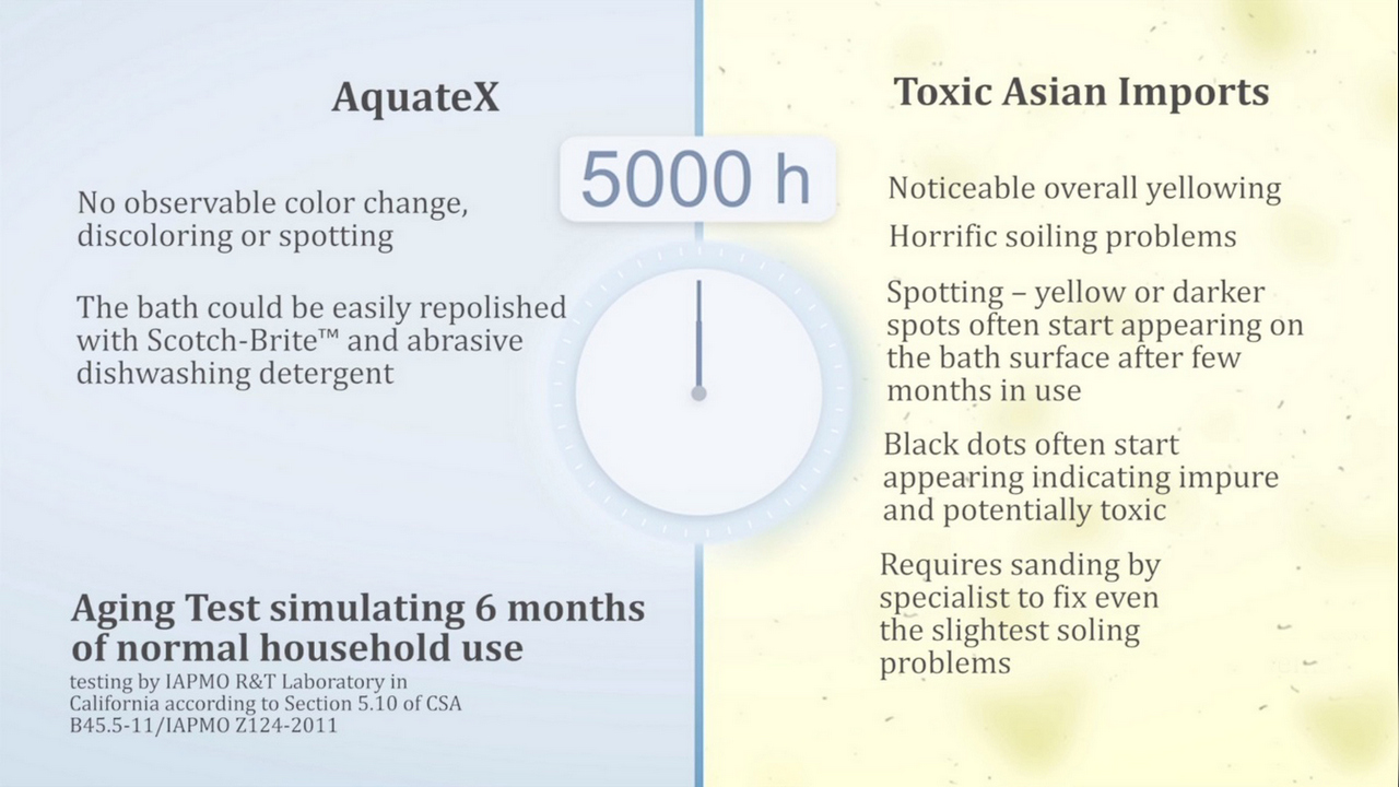 Aging test between AquateX and Toxic Asian Imports